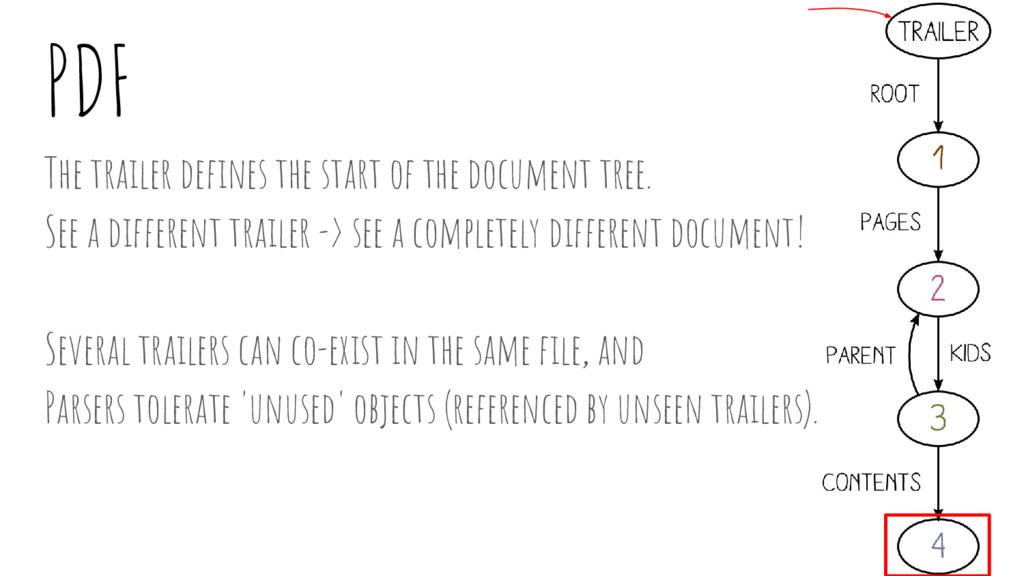 PDF The trailer defines the start of the docume...