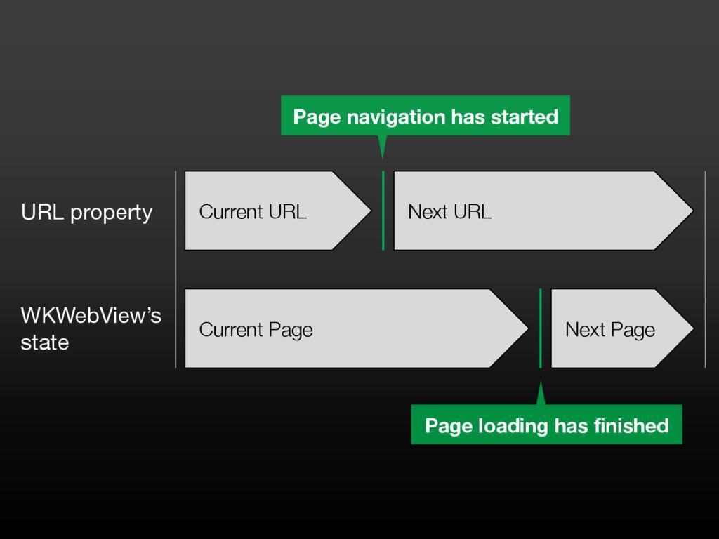 Current URL Next URL Current Page Next Page URL...