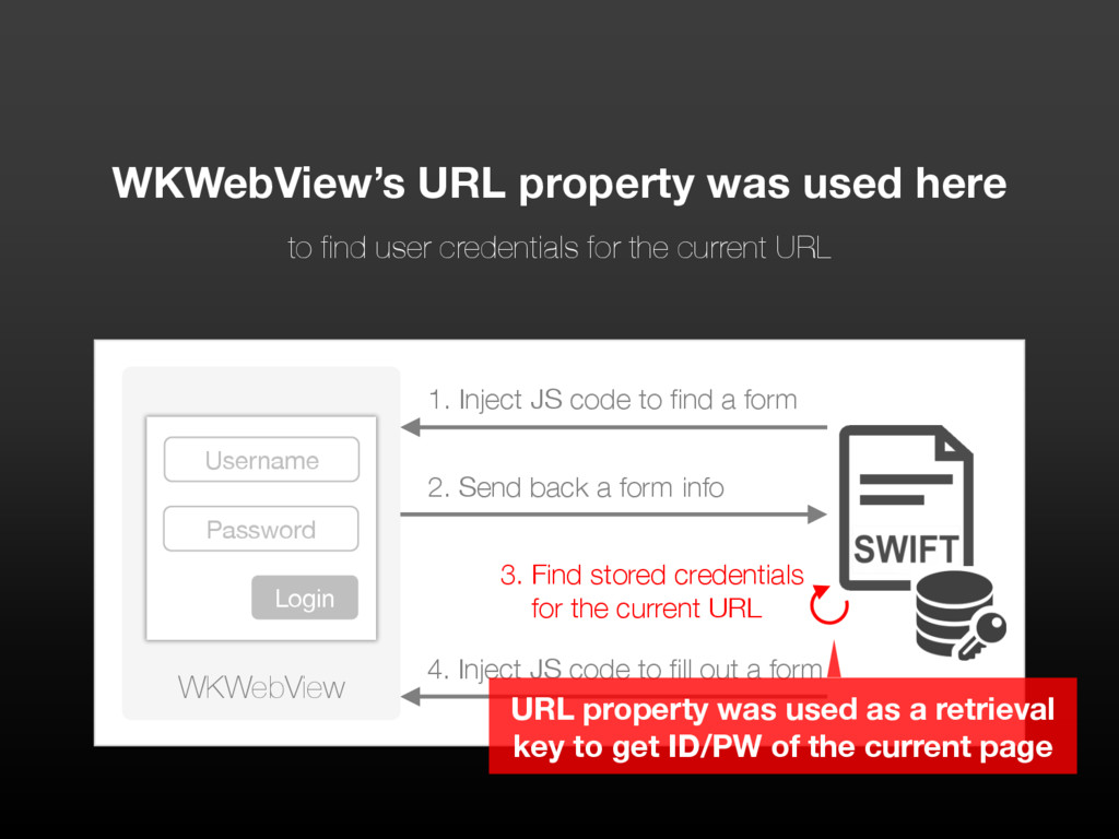 WKWebView 1. Inject JS code to find a form User...