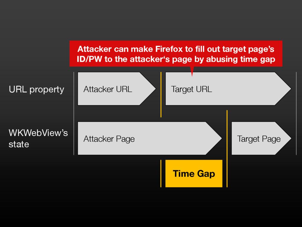 Attacker URL Target URL Attacker Page Target Pa...