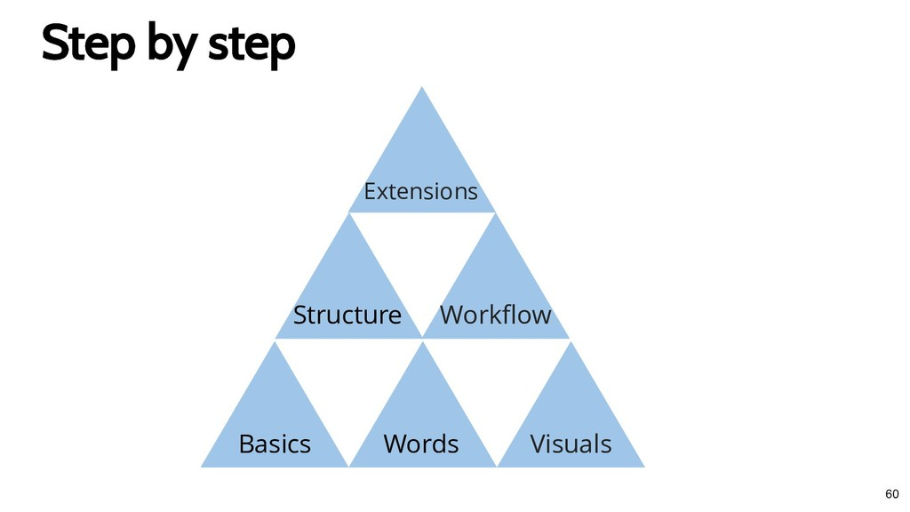 Step by step Step by step Basics Words Visuals ...