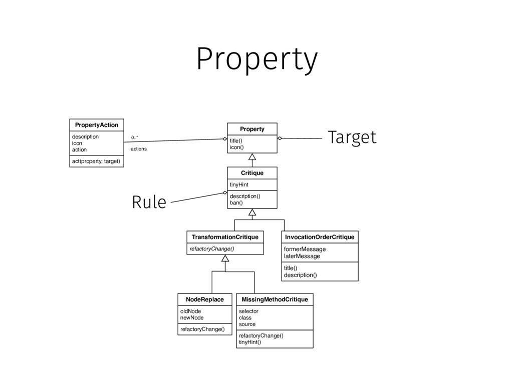 Property title() icon() Property act(property, ...