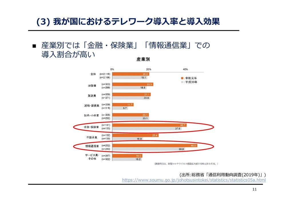 (3) 我が国におけるテレワーク導⼊率と導⼊効果  産業別では「⾦融・保険業」「情報通信業」...