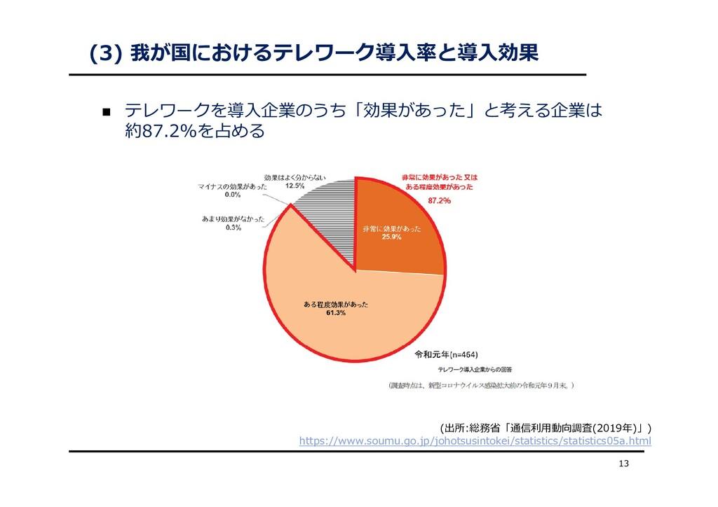 (3) 我が国におけるテレワーク導⼊率と導⼊効果  テレワークを導⼊企業のうち「効果があった...