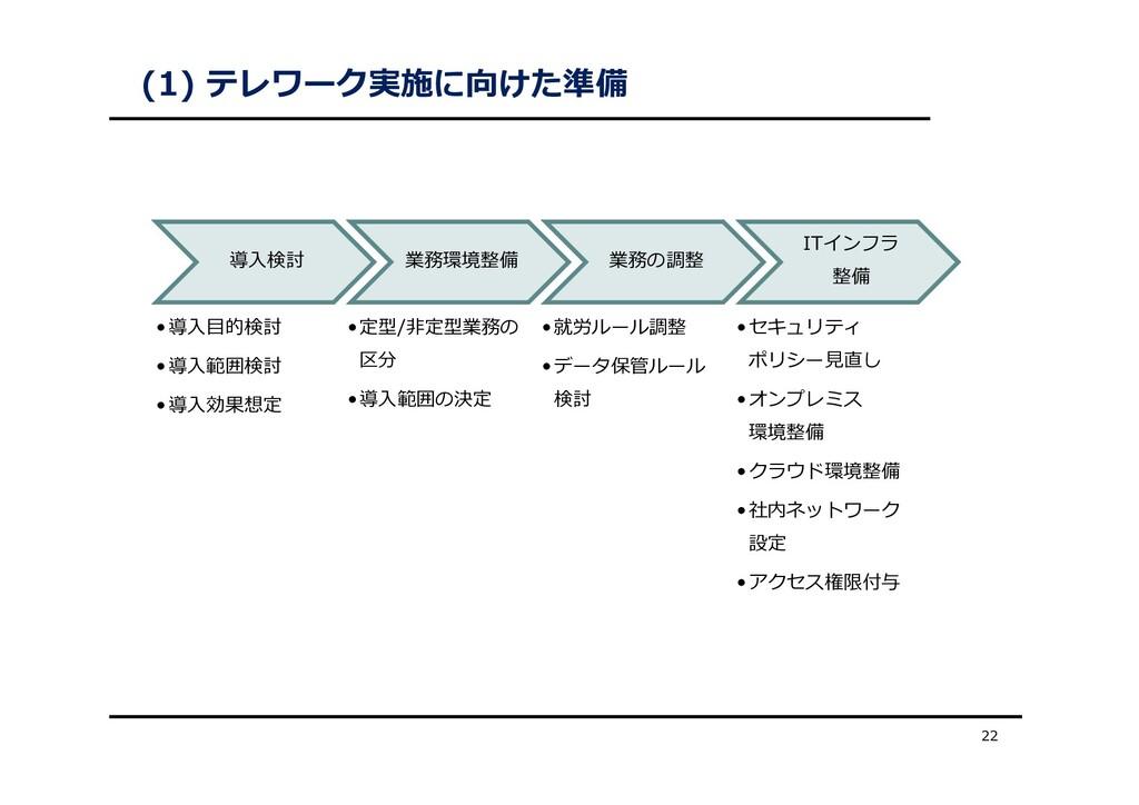 (1) テレワーク実施に向けた準備 22 導⼊検討 •導⼊⽬的検討 •導⼊範囲検討 •導⼊効果...