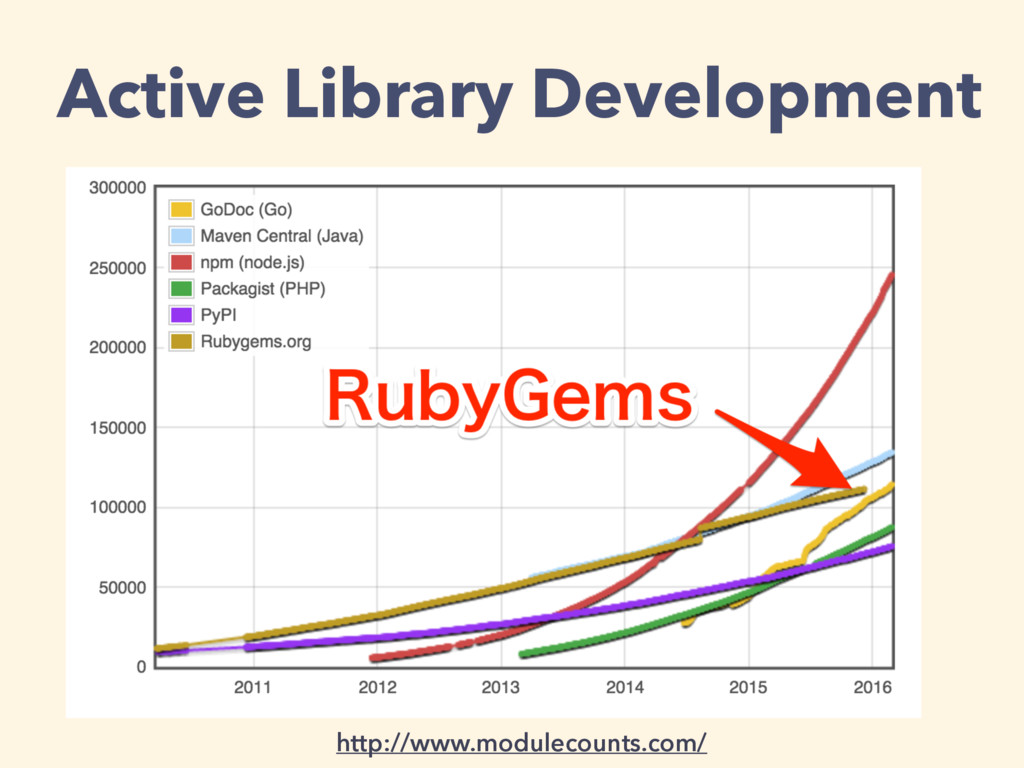 Active Library Development http://www.modulecou...