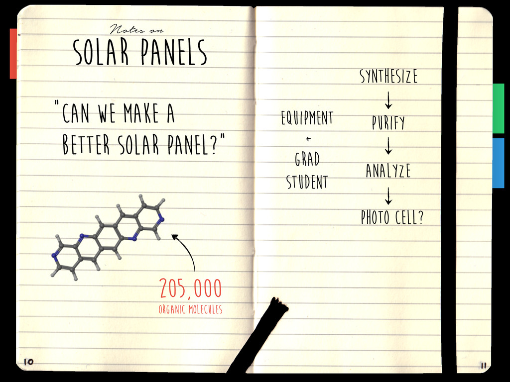 SOLAR PANELS Notes on CAN we make A better sola...