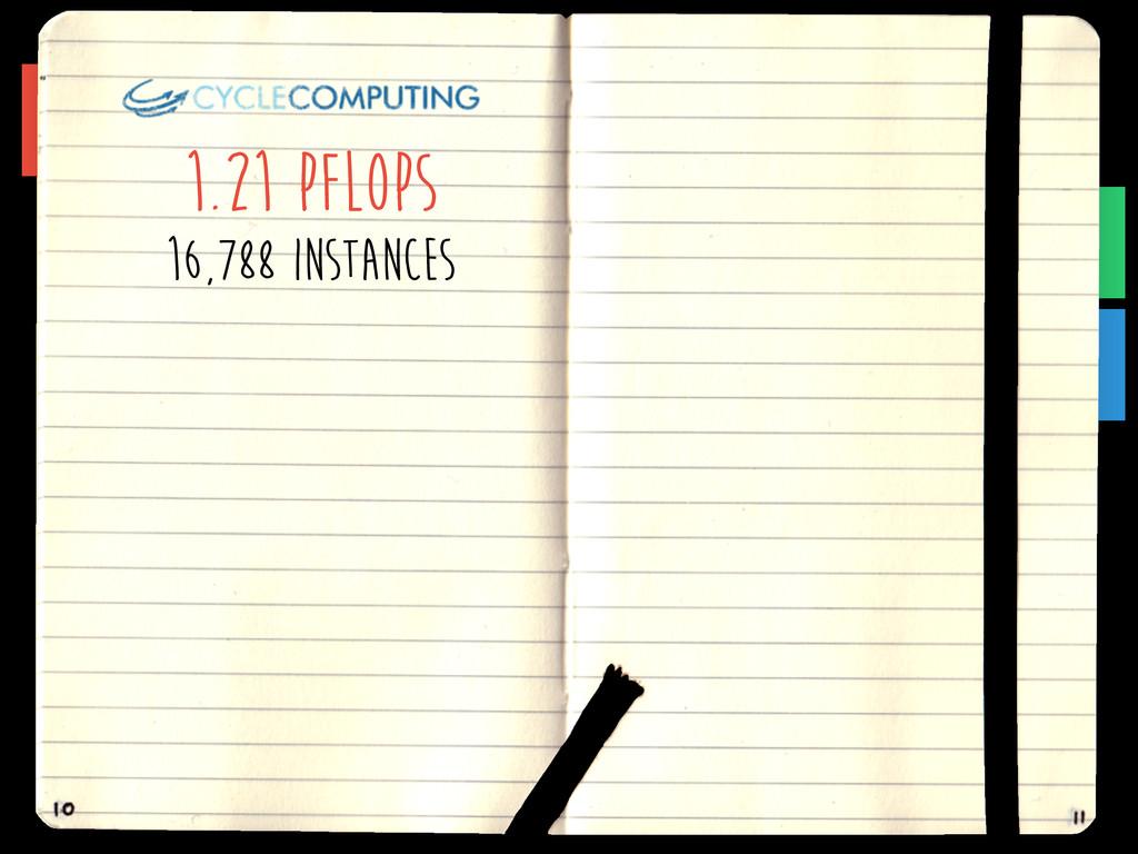 1.21 PFLOPS 16,788 instances