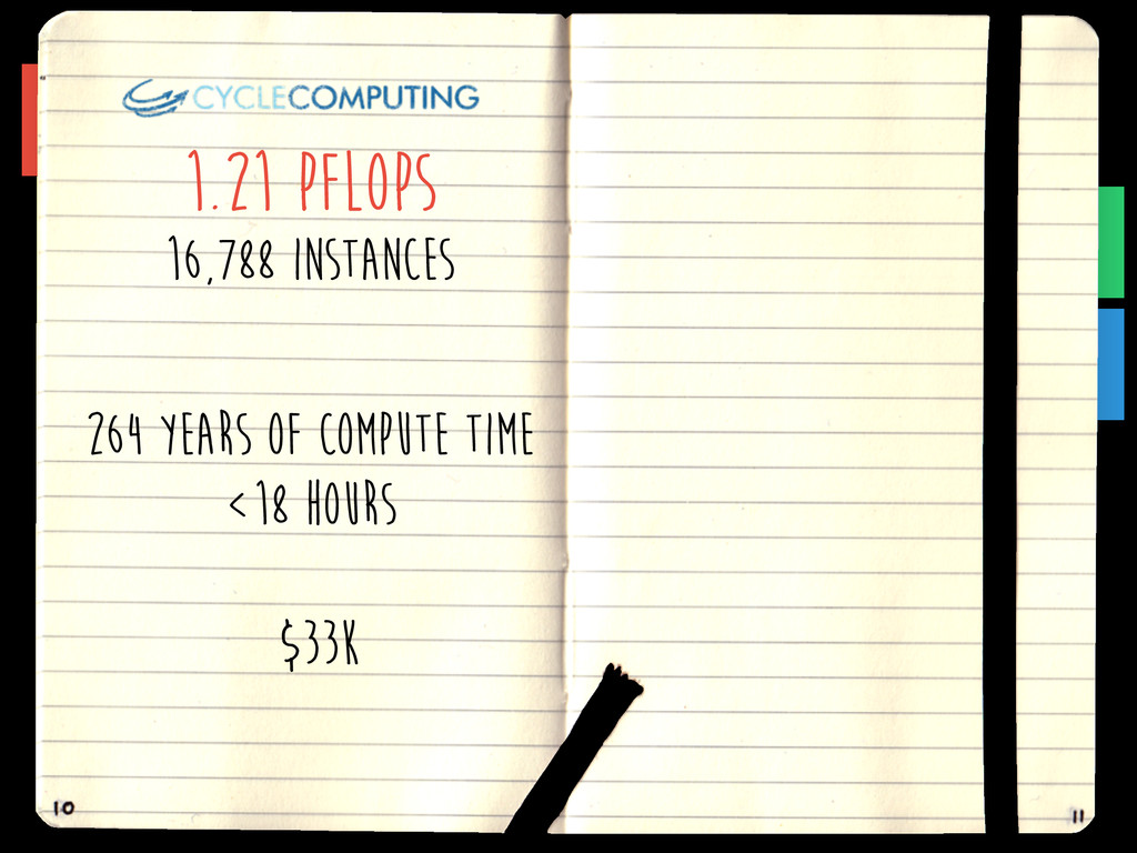 1.21 PFLOPS 16,788 instances 264 years of compu...