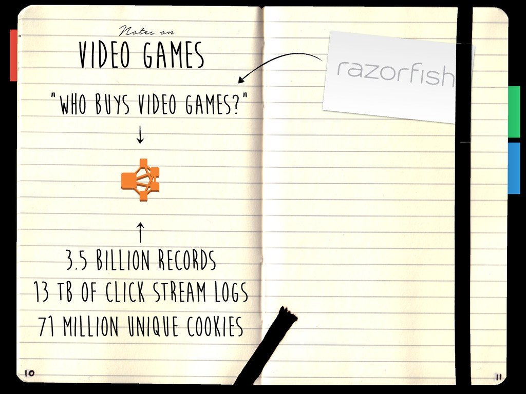 "VIDEO GAMES Notes on ""WHO BUYS VIDEO GAMES?"" 3...."