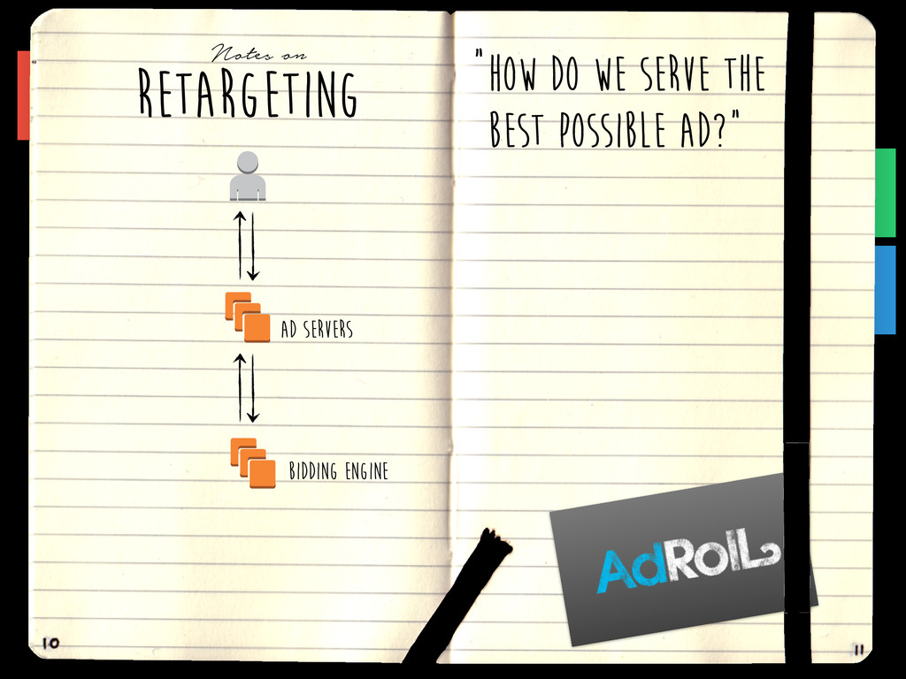 RETARGETING Notes on HOW DO WE SERVE THE BEST P...