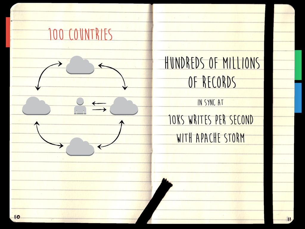 100 countries HUNDREDS OF MILLIONS OF RECORDS 1...