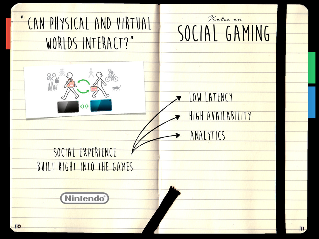 SOCIAL GAMINg Notes on CAN PHYSICAL AND VIRTUAL...