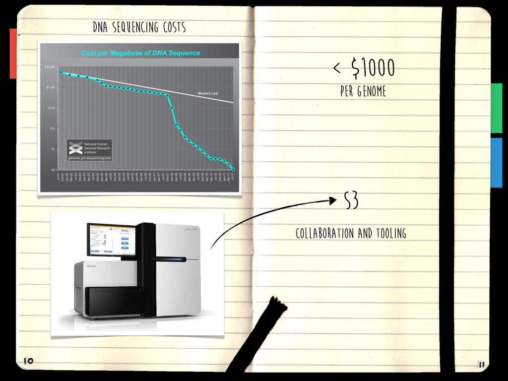 DNA SEQUENCING COSTS < $1000 PER GENOME S3 COLL...