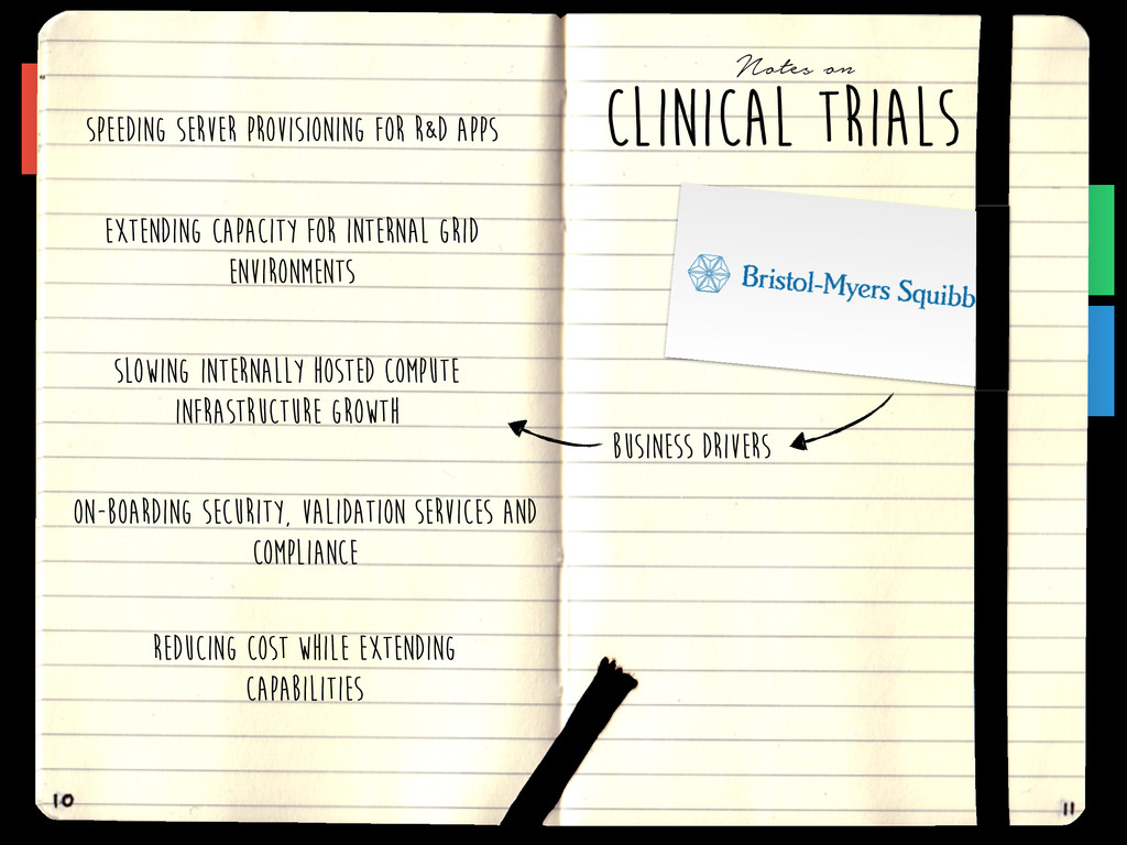 CLINICAL TRIALs Notes on BUSINESS DRIVERS Speed...