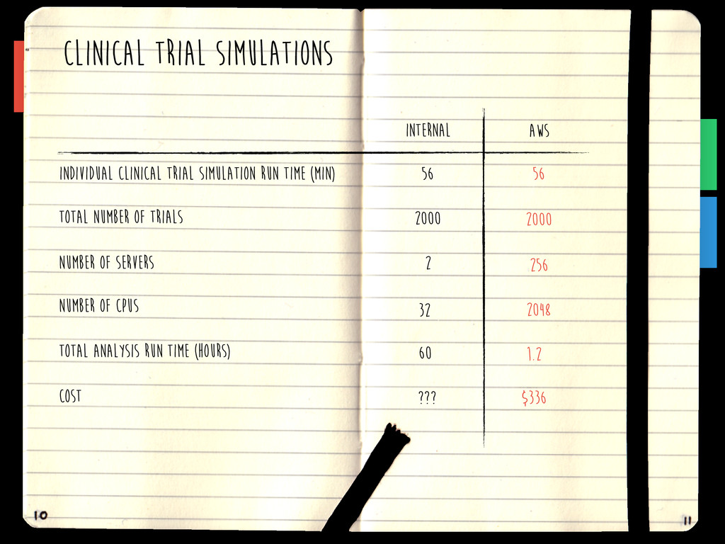 CLINICAL TRIAL SIMULATIONS Individual Clinical ...