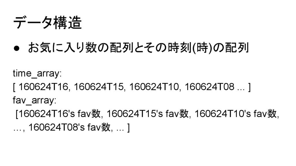 データ構造 ● お気に入り数の配列とその時刻(時)の配列 time_array: [ 1606...