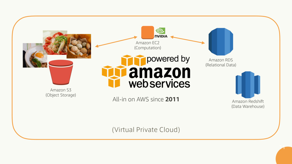 7JSUVBM1SJWBUF$MPVE   All-in on AWS since 2...
