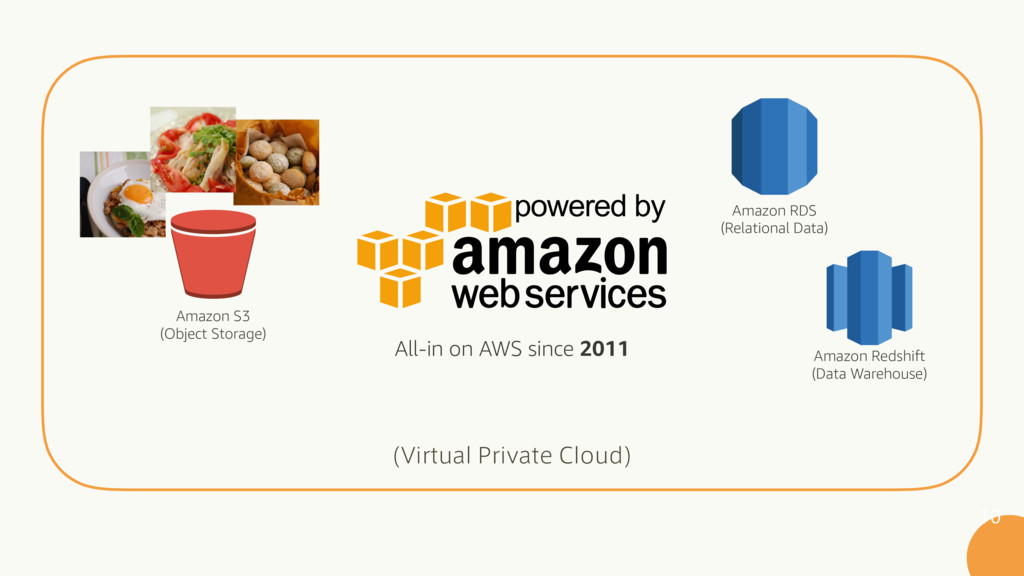 All-in on AWS since 2011 Amazon S3 (Object S...