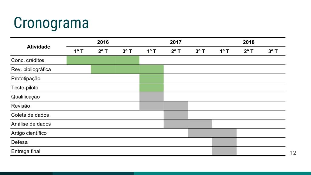 Cronograma Atividade 2016 2017 2018 1º T 2º T 3...