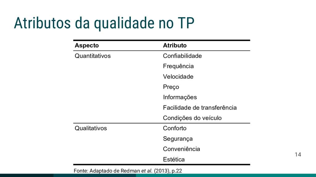 Atributos da qualidade no TP Aspecto Atributo Q...