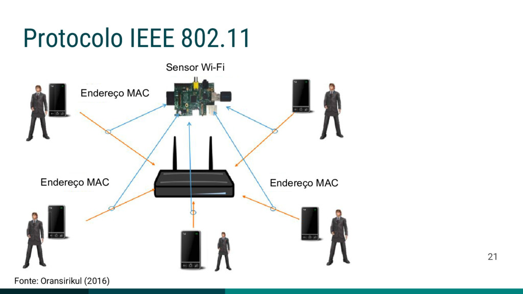 Protocolo IEEE 802.11 21 Sensor Wi-Fi Endereço ...