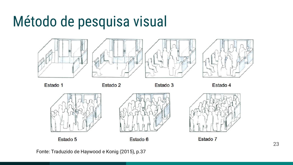 Método de pesquisa visual Fonte: Traduzido de H...