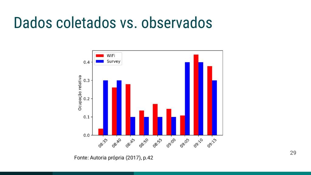 Dados coletados vs. observados Fonte: Autoria p...