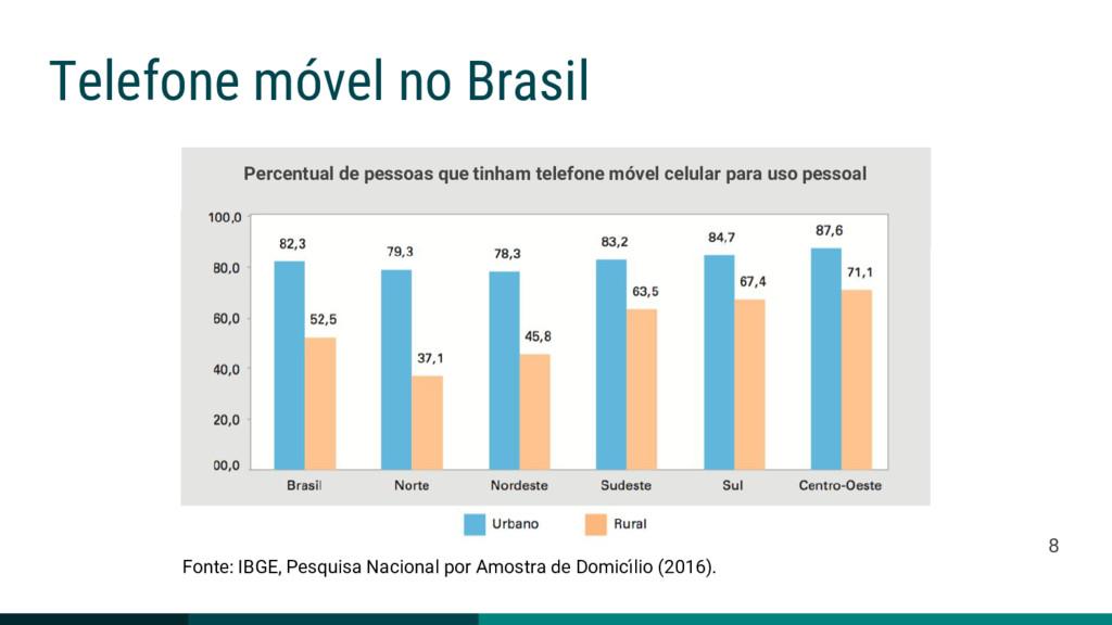 Telefone móvel no Brasil Fonte: IBGE, Pesquisa ...