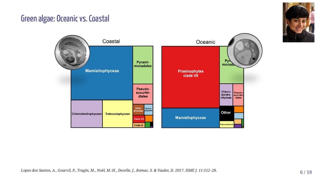 Green algae: Oceanic vs. Coastal Lopes dos Sant...