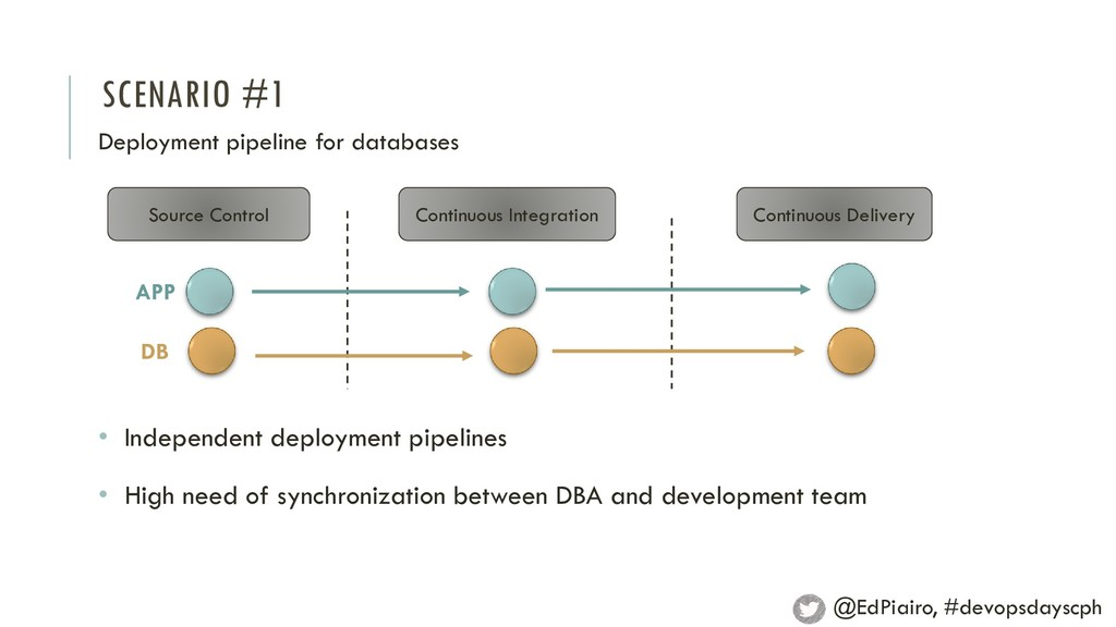 SCENARIO #1 Deployment pipeline for databases S...