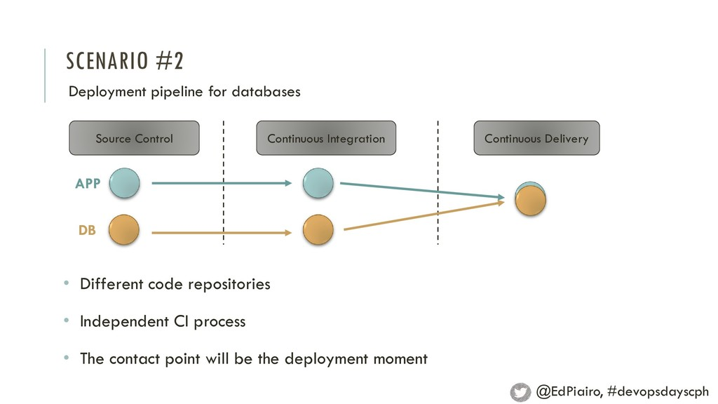 SCENARIO #2 Deployment pipeline for databases S...