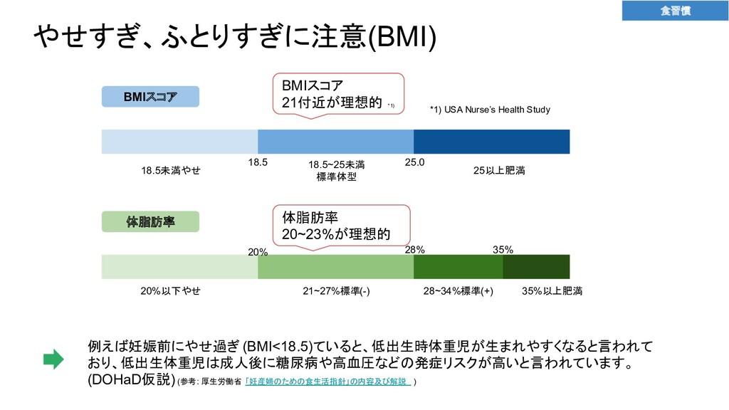 やせすぎ、ふとりすぎに注意(BMI) 21~27%標準(-) 25以上肥満 BMIスコア 18...
