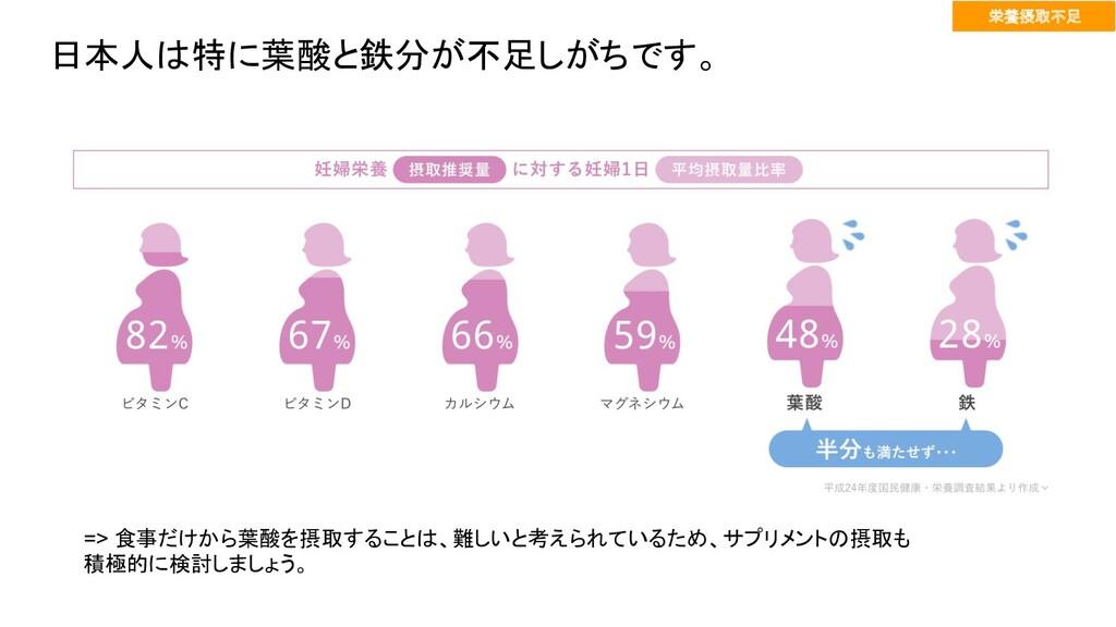 日本人は特に葉酸と鉄分が不足しがちです。 栄養摂取不足 => 食事だけから葉酸を摂取することは...