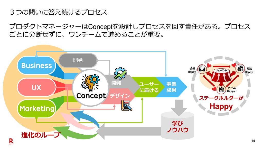 14 3つの問いに答え続けるプロセス プロダクトマネージャーはConceptを設計しプロセスを...