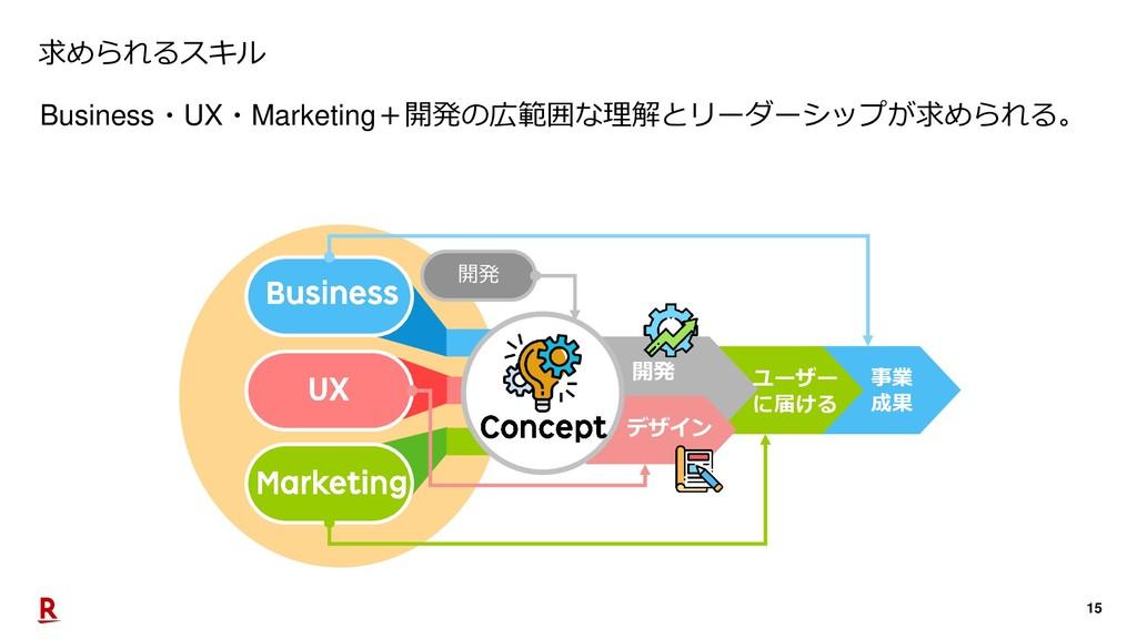 15 求められるスキル Business・UX・Marketing+開発の広範囲な理解とリーダ...