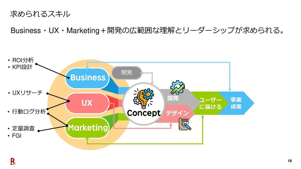 16 開発 デザイン ユーザー に届ける 事業 成果 求められるスキル Business・UX...