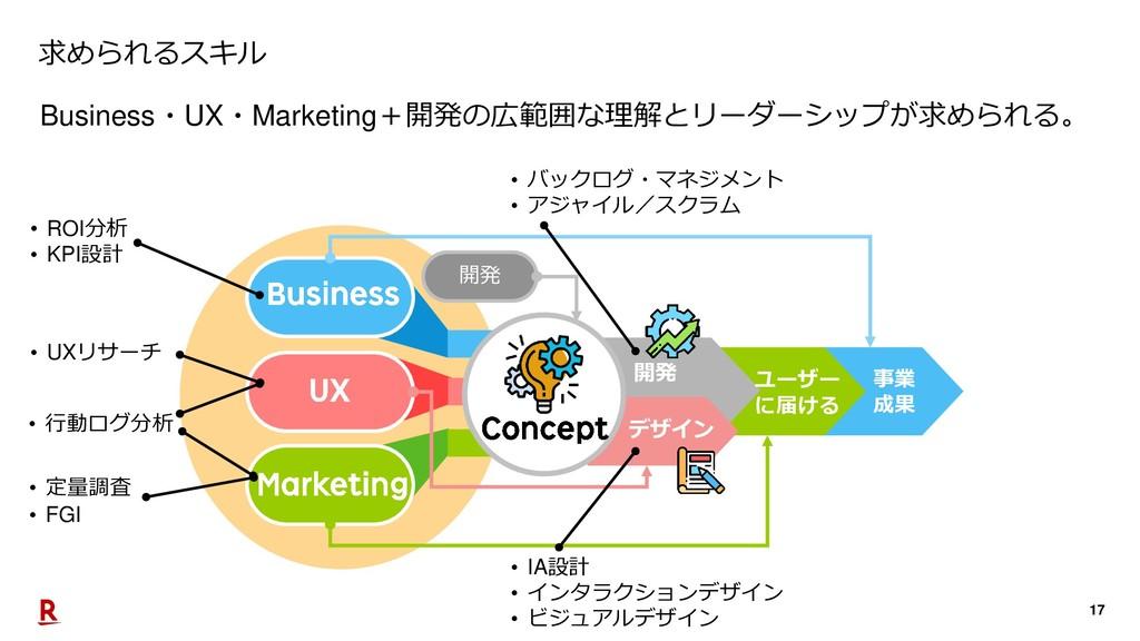 17 開発 デザイン ユーザー に届ける 事業 成果 求められるスキル Business・UX...