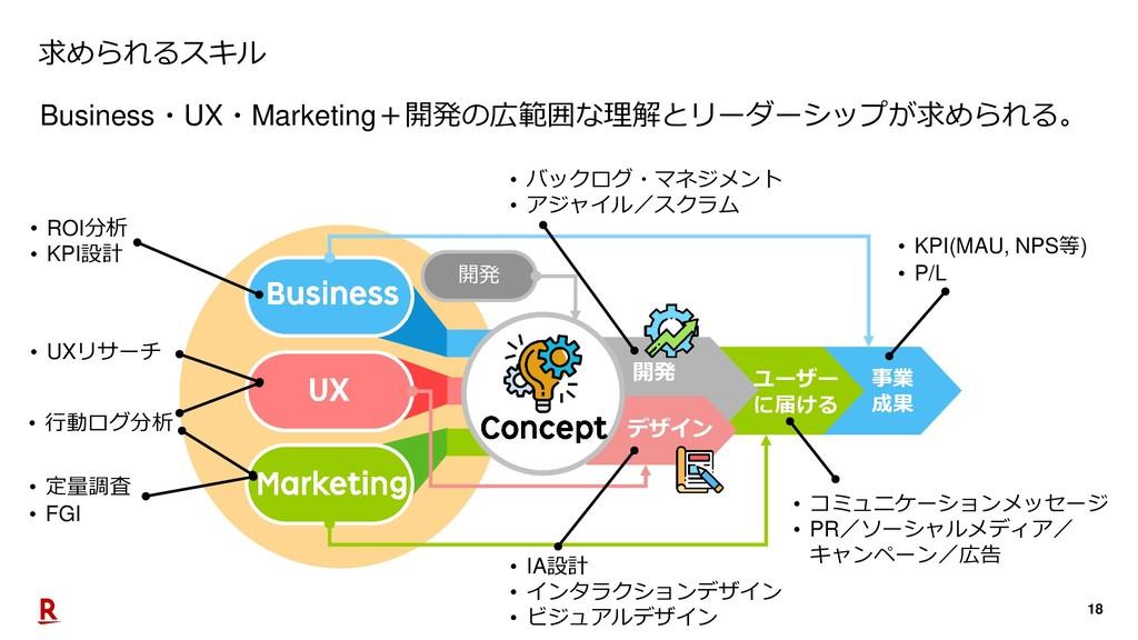 18 開発 デザイン ユーザー に届ける 事業 成果 求められるスキル Business・UX...