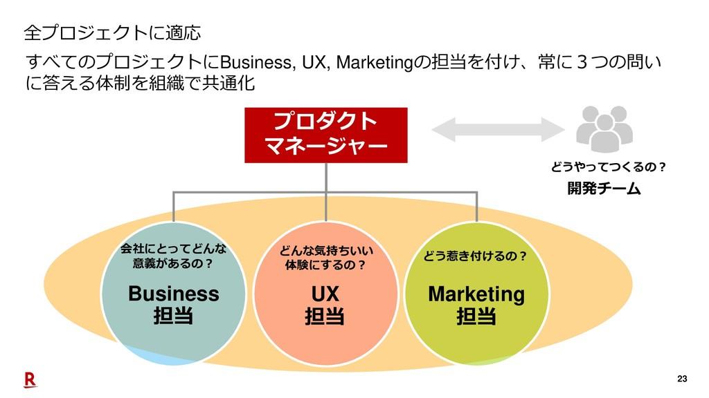 23 すべてのプロジェクトにBusiness, UX, Marketingの担当を付け、常に3...