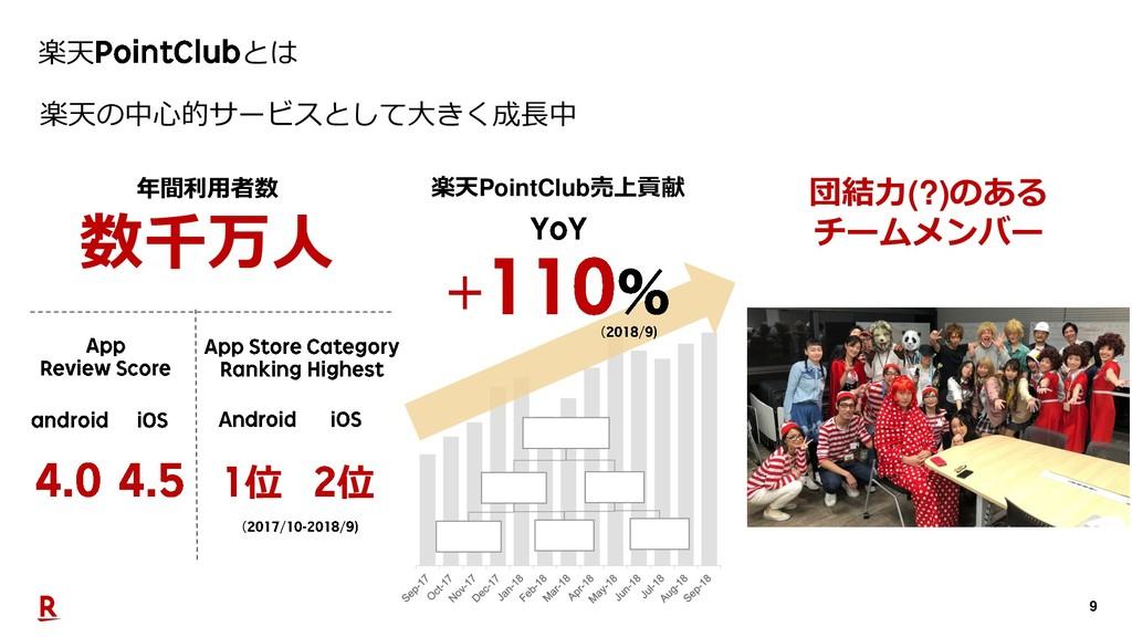9 楽天 とは 楽天の中心的サービスとして大きく成長中 楽天PointClub売上貢献 年間利...