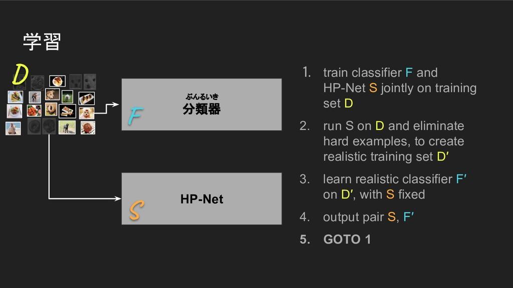 ぶんるいき 分類器 HP-Net 学習 1. train classifier F and H...