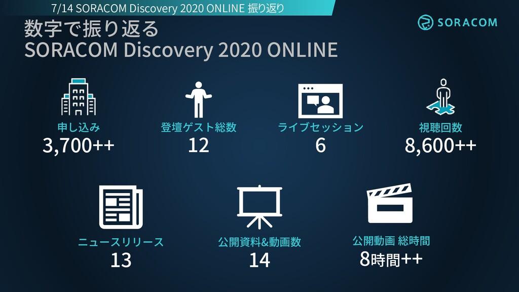 数字で振り返る SORACOM Discovery 2020 ONLINE 視聴回数 8,60...