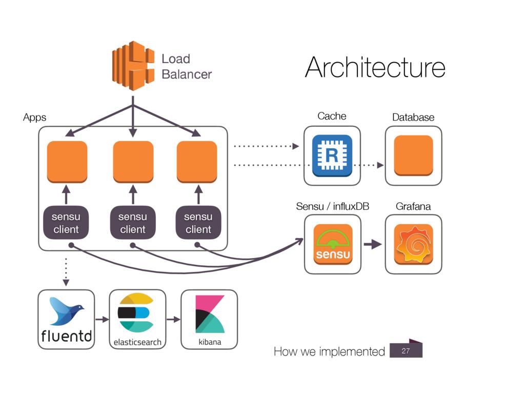 27 Load Balancer Database sensu   client sensu ...