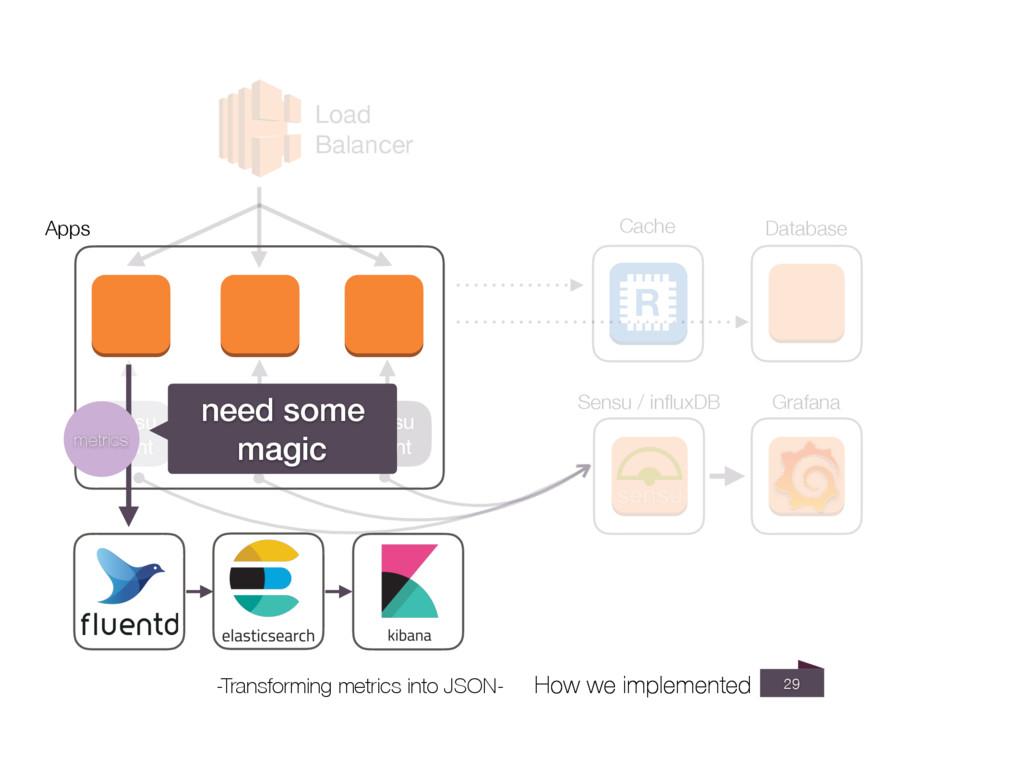 29 Load Balancer Database sensu   client sensu ...