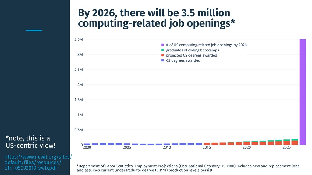 By 2026, there will be 3.5 million computing-re...