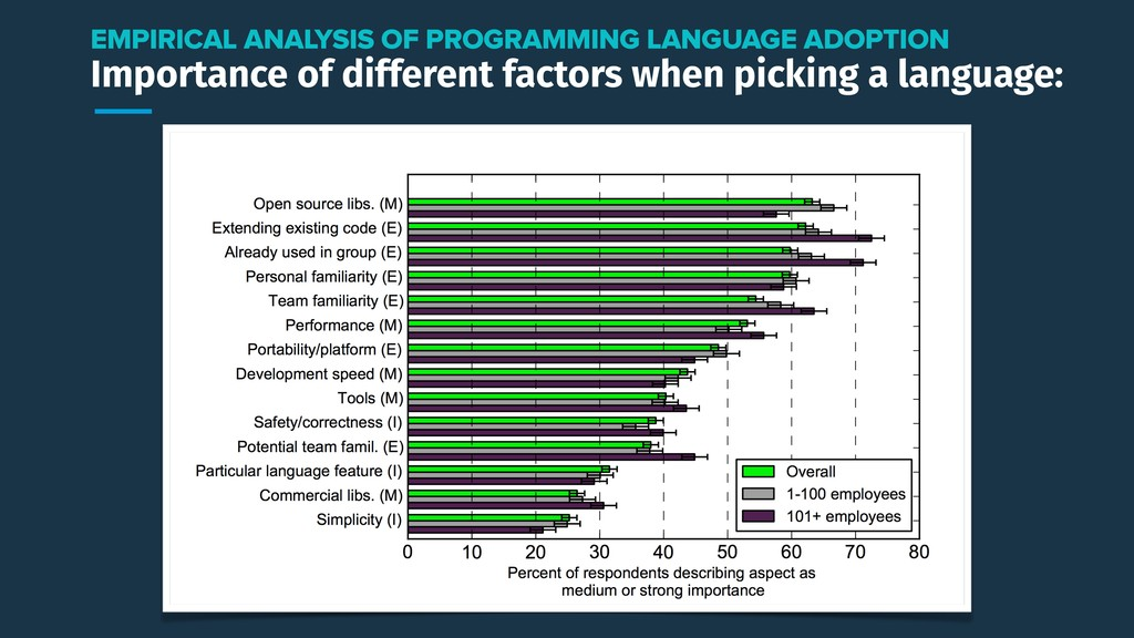 Importance of different factors when picking a ...