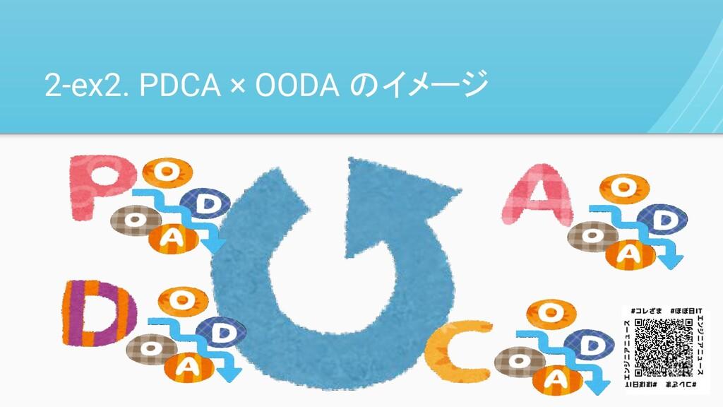 2-ex2. PDCA × OODA のイメージ