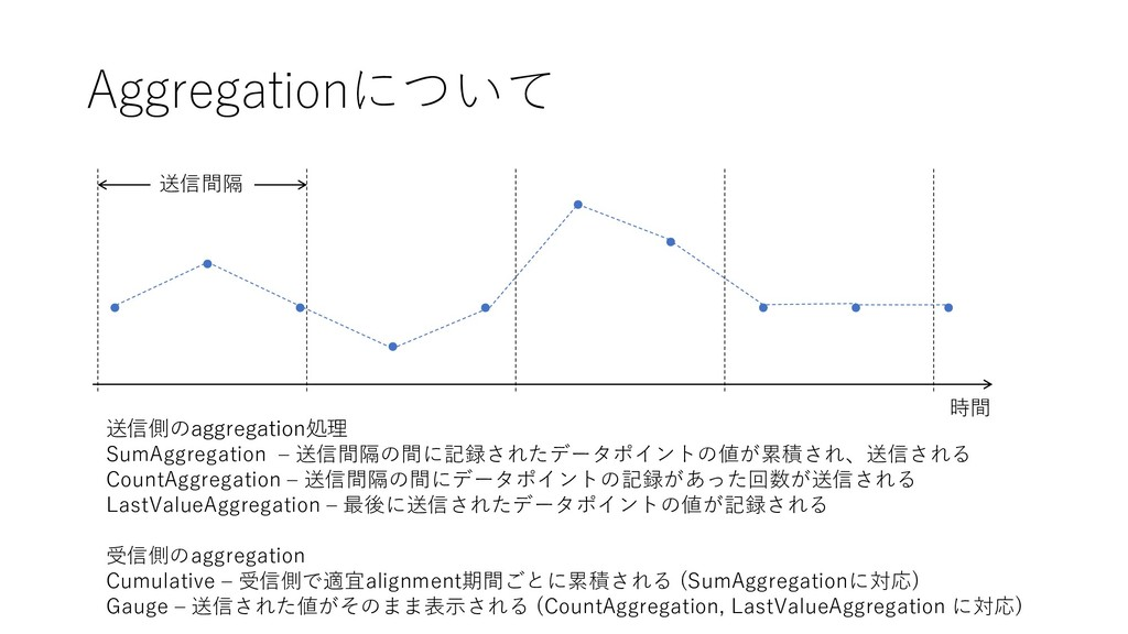 Aggregationについて 送信側のaggregation処理 SumAggregatio...