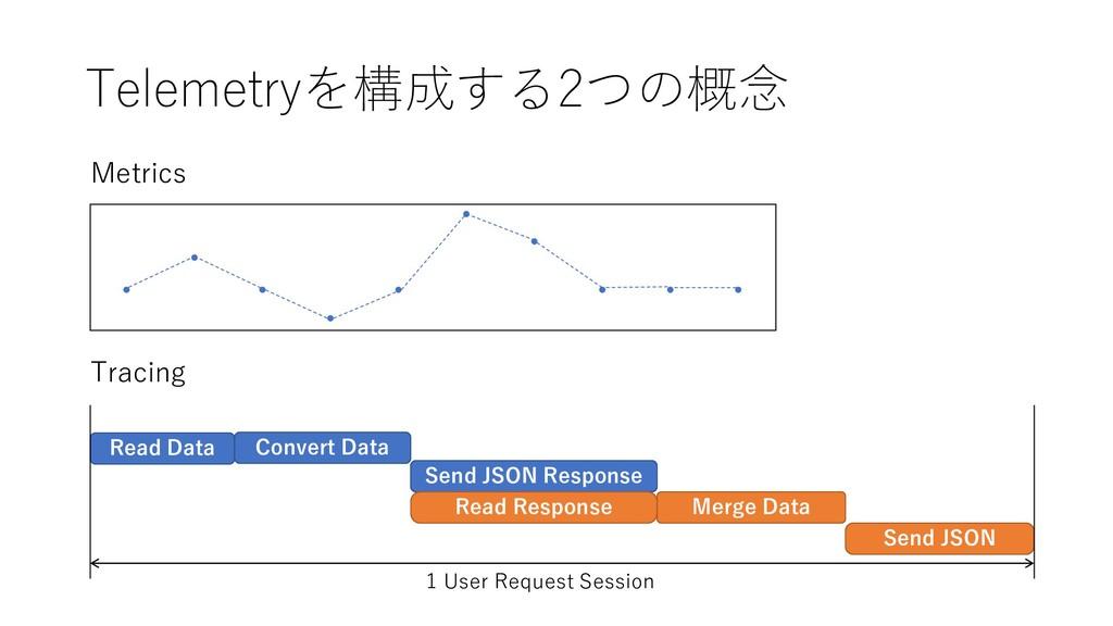 Telemetryを構成する2つの概念 Metrics Read Data Convert D...